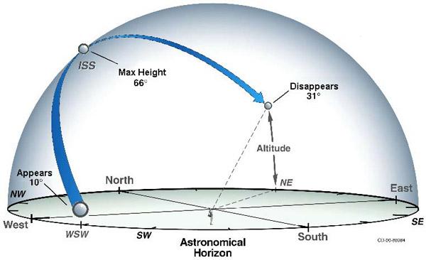 ISS astro_horizon